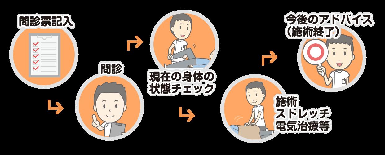 問診表記入 → 問診 → 現在の身体の状態のチェック → 施術・ストレッチ・電気治療等・今後のアドバイス → 施術終了